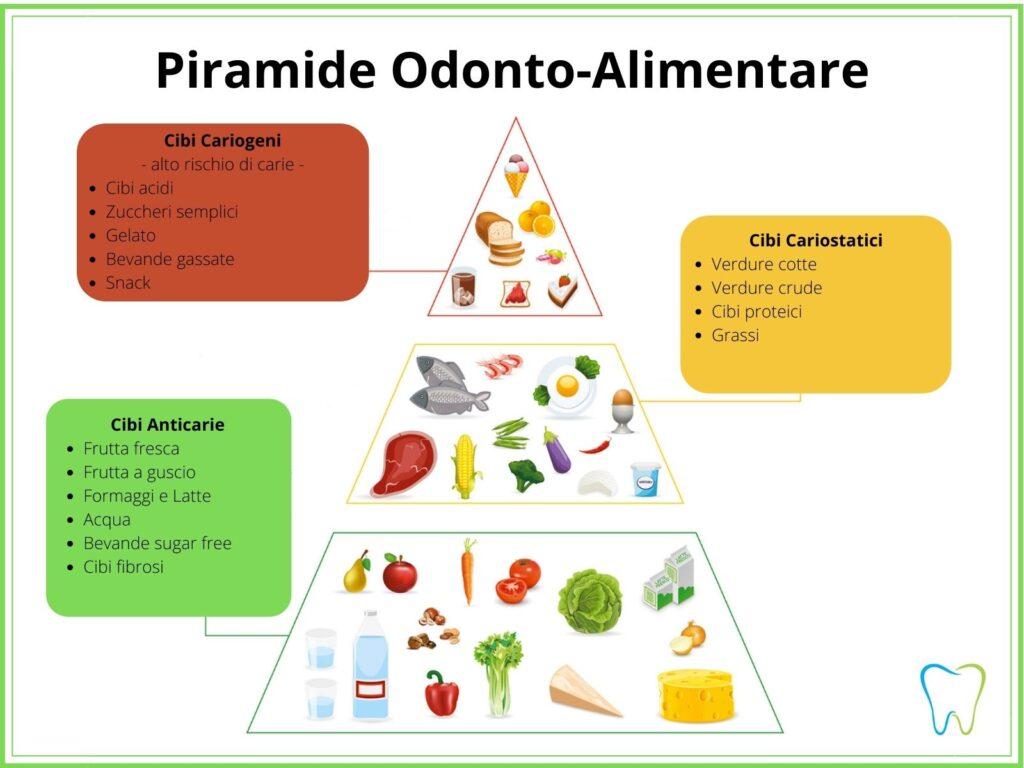 piramide alimentare dentista ammendolia velletri